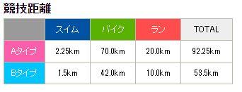 伊良湖トライアスロン 競技距離